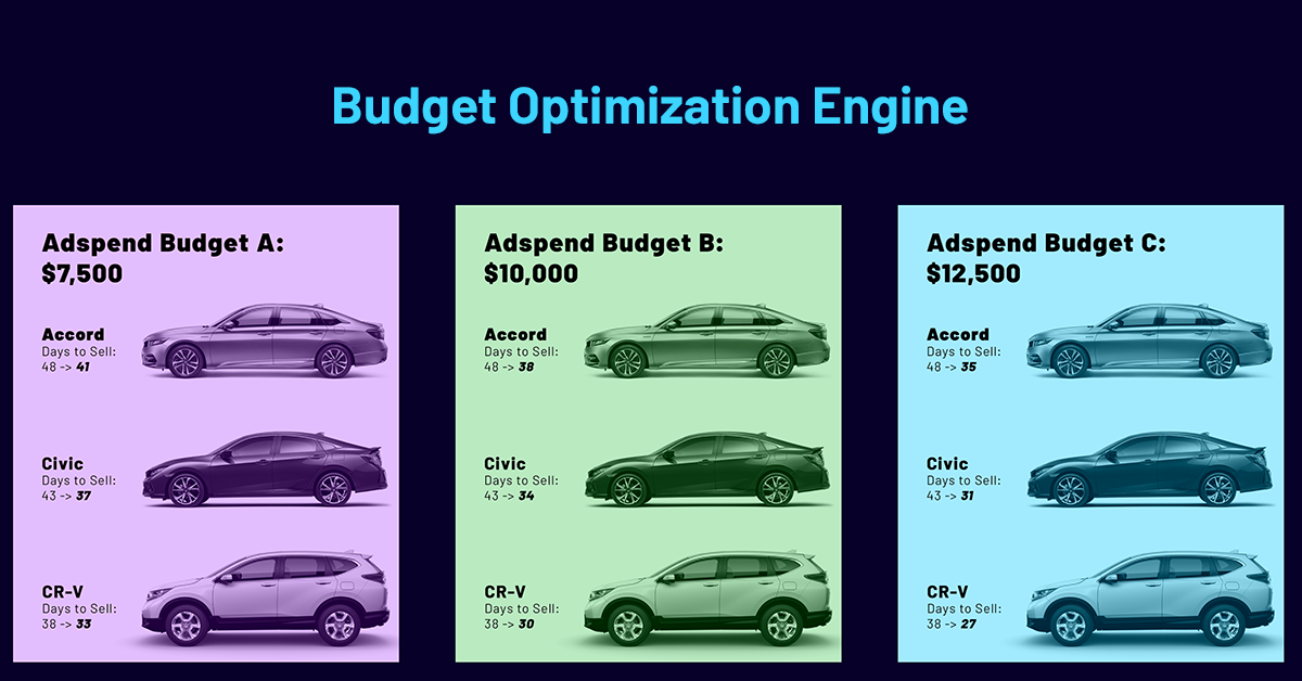 Budget Optimization Engine
