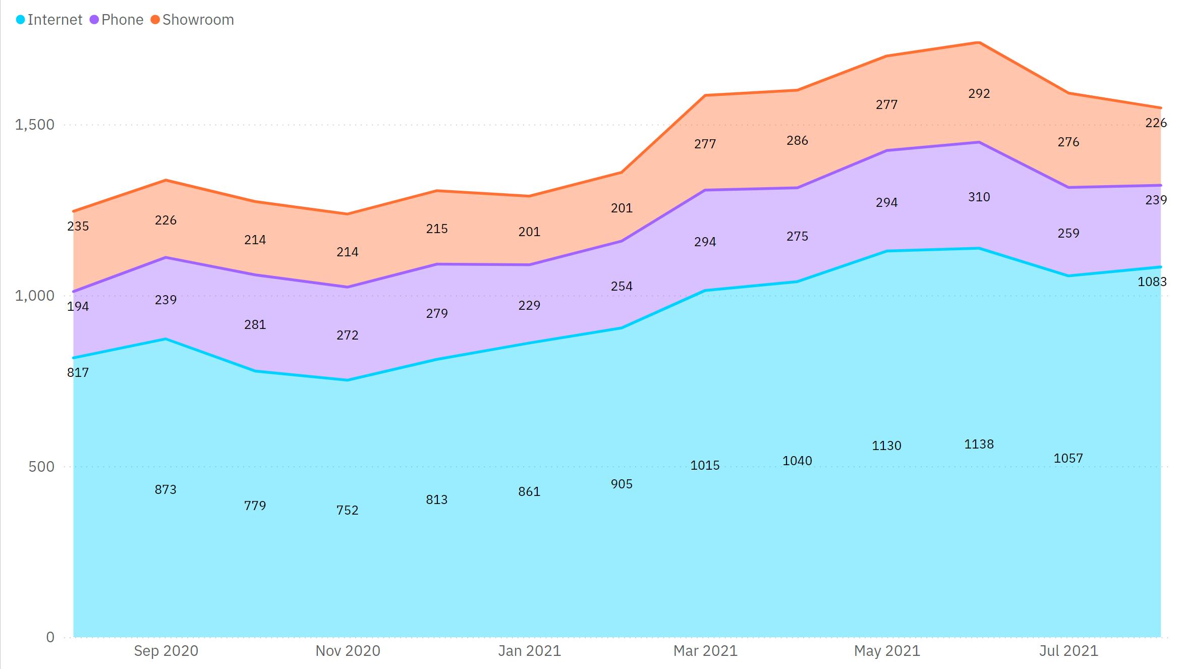 Operations Live Stats Screenshot